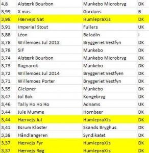Horsens Ølenstusiasters top20